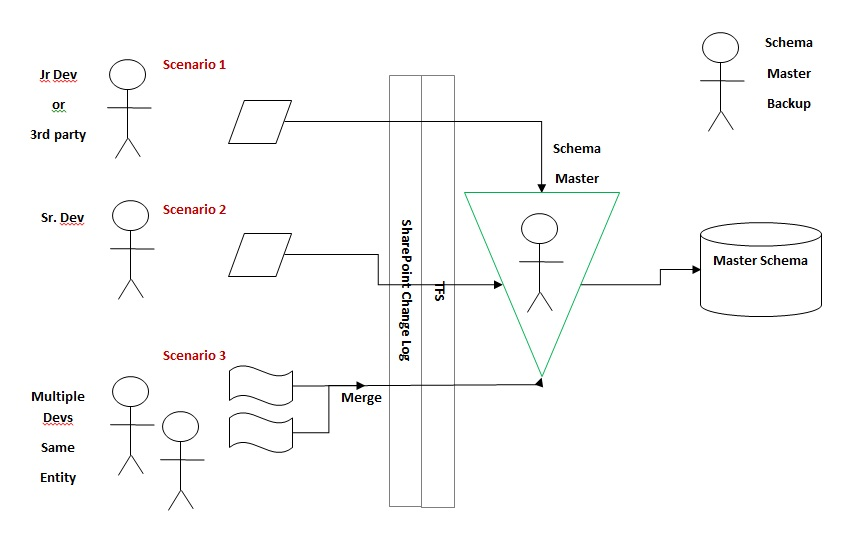 Master Schema Scenarios